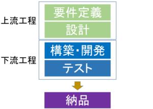 zyouryu-karyu-koutei