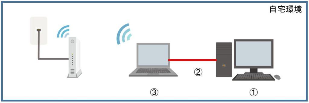 モバイルやPCのインターネット共有の接続の設定方法
